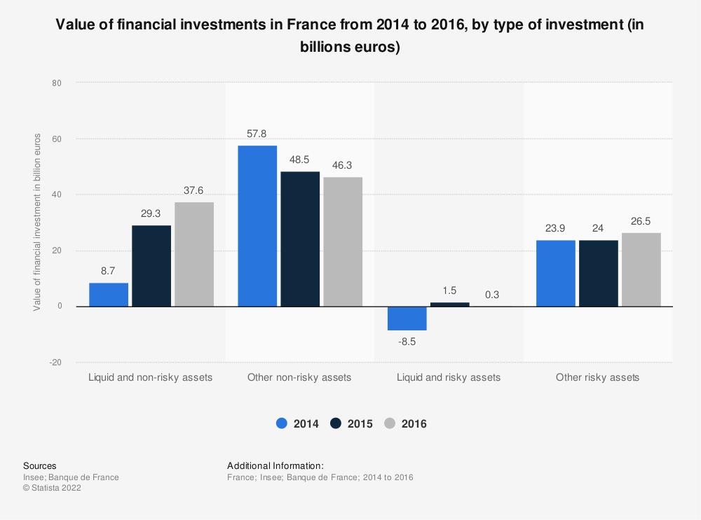 Statistic: Value of financial investments in France from 2014 to 2016, by type of investment (in billions euros) | Statista