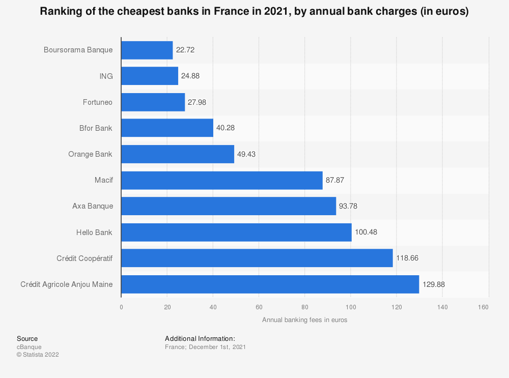Statistic: Ranking of the cheapest banks in France in 2020, by annual bank charges (in euros) | Statista