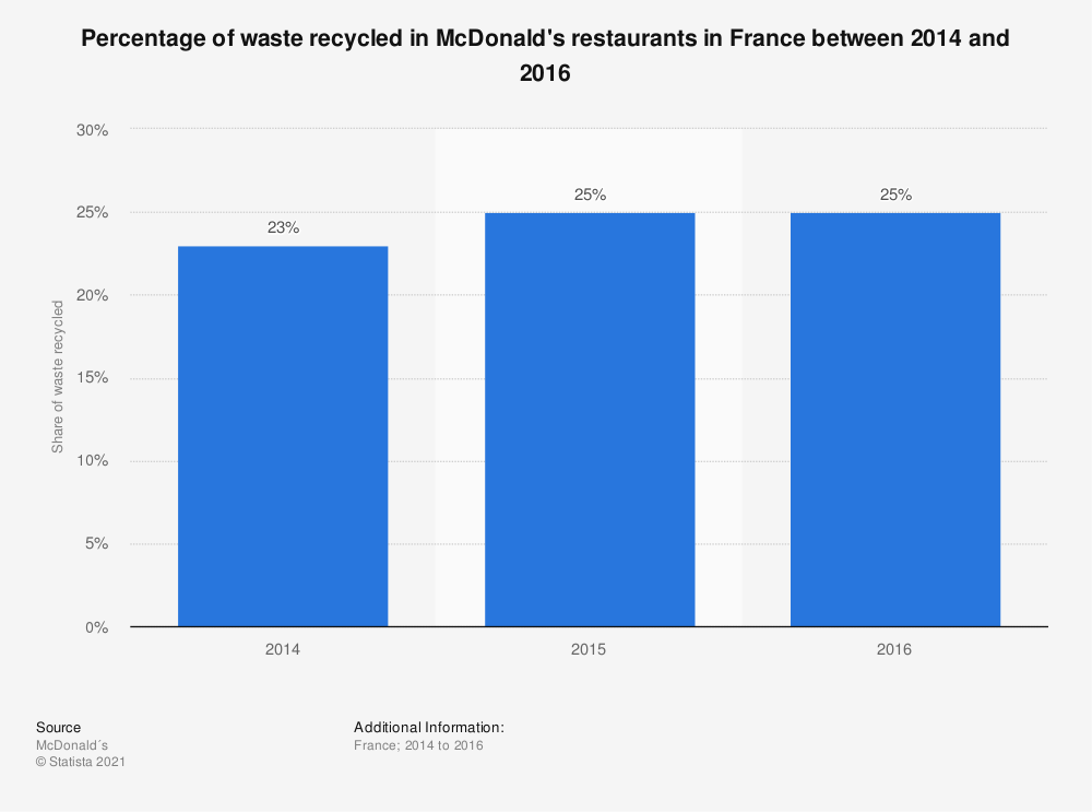 Statistic: Percentage of waste recycled in McDonald's restaurants in France between 2014 and 2016 | Statista