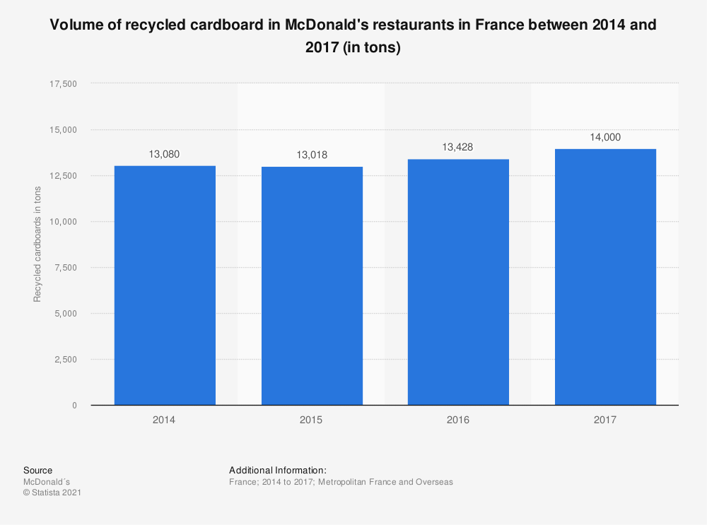 Statistic: Volume of recycled cardboard in McDonald's restaurants in France between 2014 and 2016 (in tons) | Statista