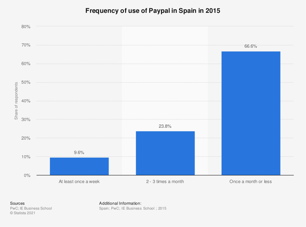 Statistic: Frequency of use of Paypal in Spain in 2015 | Statista