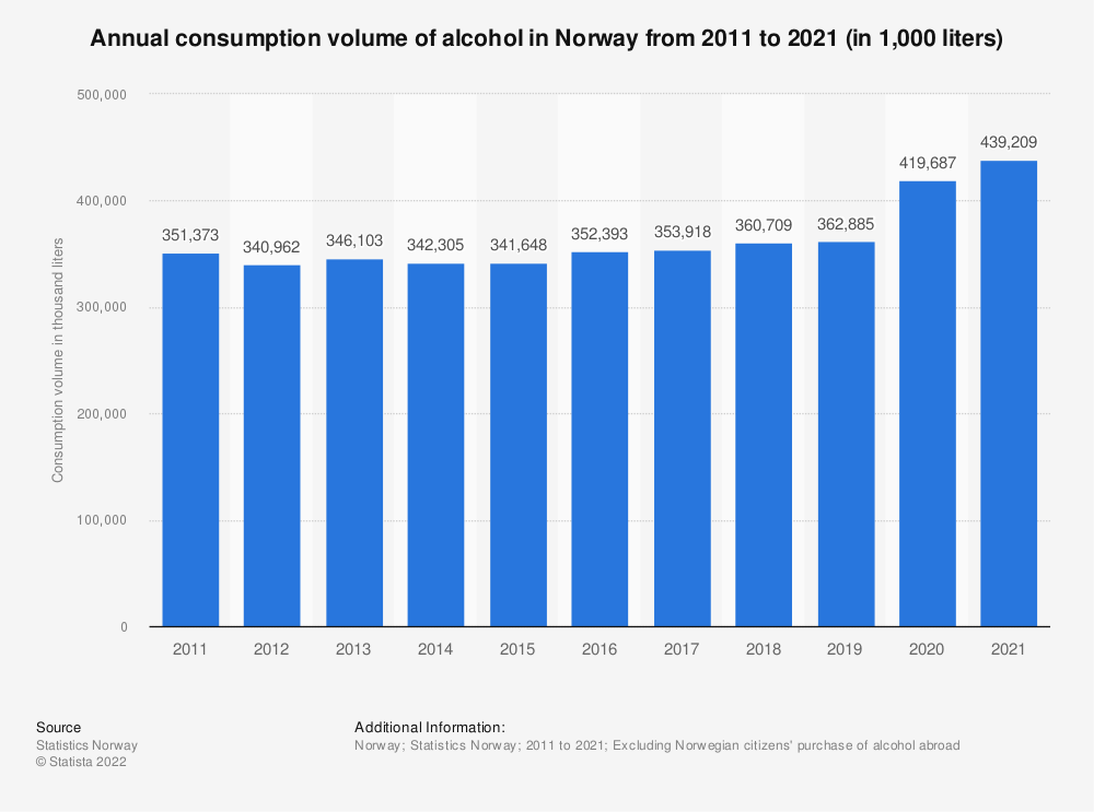Statistic: Annual consumption volume of alcohol in Norway from 2009 to 2019 (in 1,000 liters) | Statista