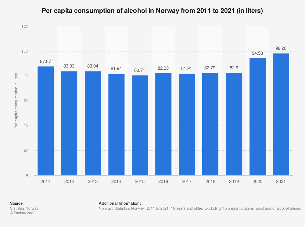 Statistic: Per capita consumption of alcohol in Norway from 2008 to 2018 (in liters) | Statista