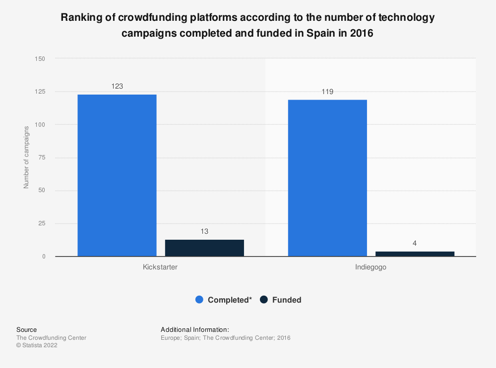 Statistic: Ranking of crowdfunding platforms according to the number of technology campaigns completed and funded in Spain in 2016 | Statista