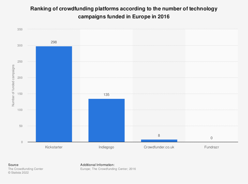 Statistic: Ranking of crowdfunding platforms according to the number of technology campaigns funded in Europe in 2016 | Statista