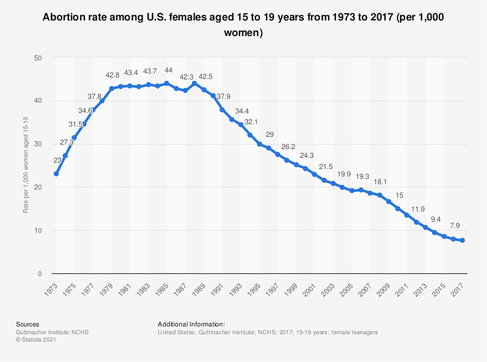 Statistic: Abortion rate among U.S. females aged 15 to 19 years from 1973 to 2013 (per 1,000 women) | Statista