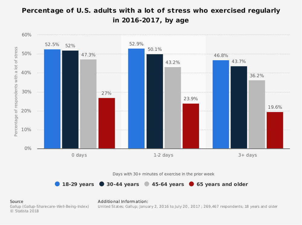 Statistic: Percentage of U.S. adults with a lot of stress who exercised regularly in 2016-2017, by age | Statista
