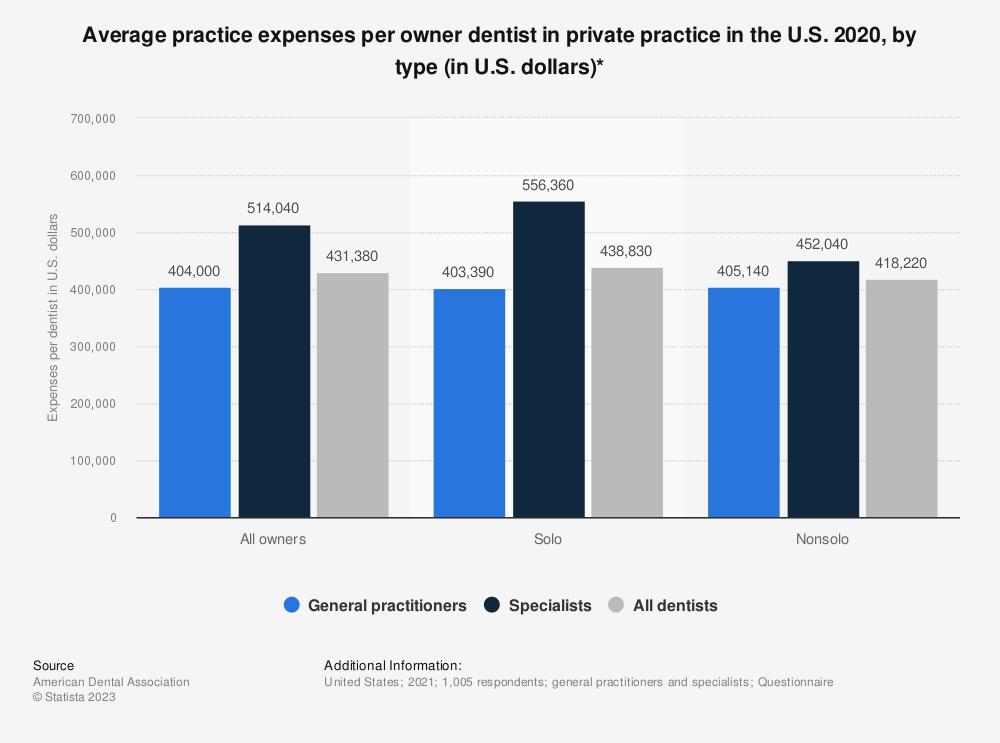 Statistic: Average practice expenses per owner dentist in private practice in the U.S. 2018, by type (in U.S. dollars)*   Statista