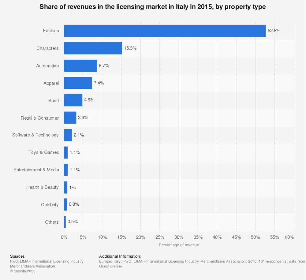 Statistic: Share of revenues in the licensing market in Italy in 2015, by property type | Statista