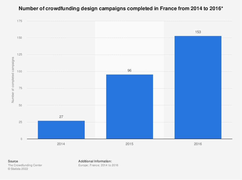 Statistic: Number of crowdfunding design campaigns completed in France from 2014 to 2016* | Statista