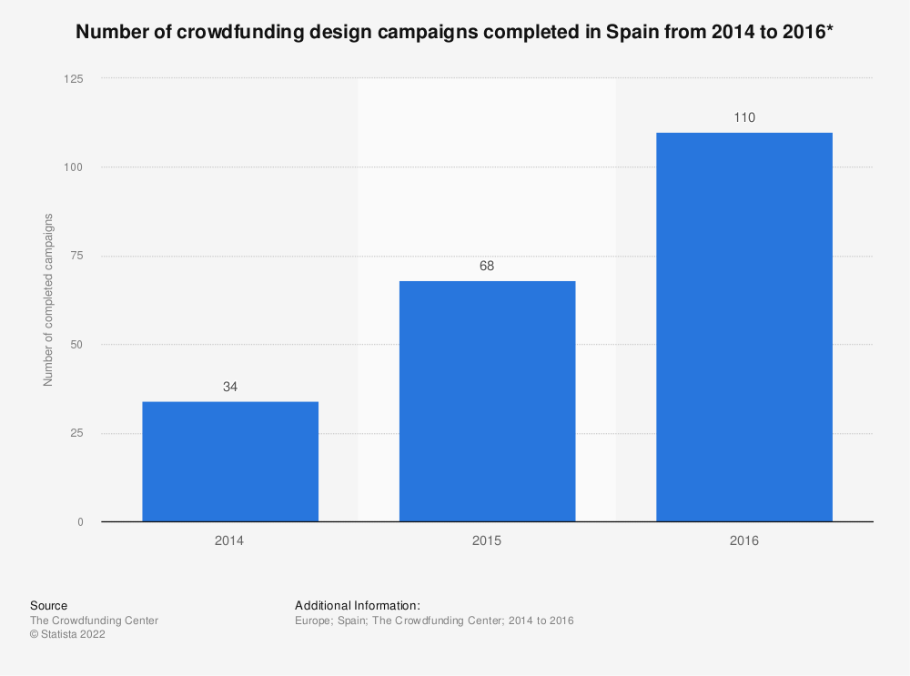 Statistic: Number of crowdfunding design campaigns completed in Spain from 2014 to 2016* | Statista