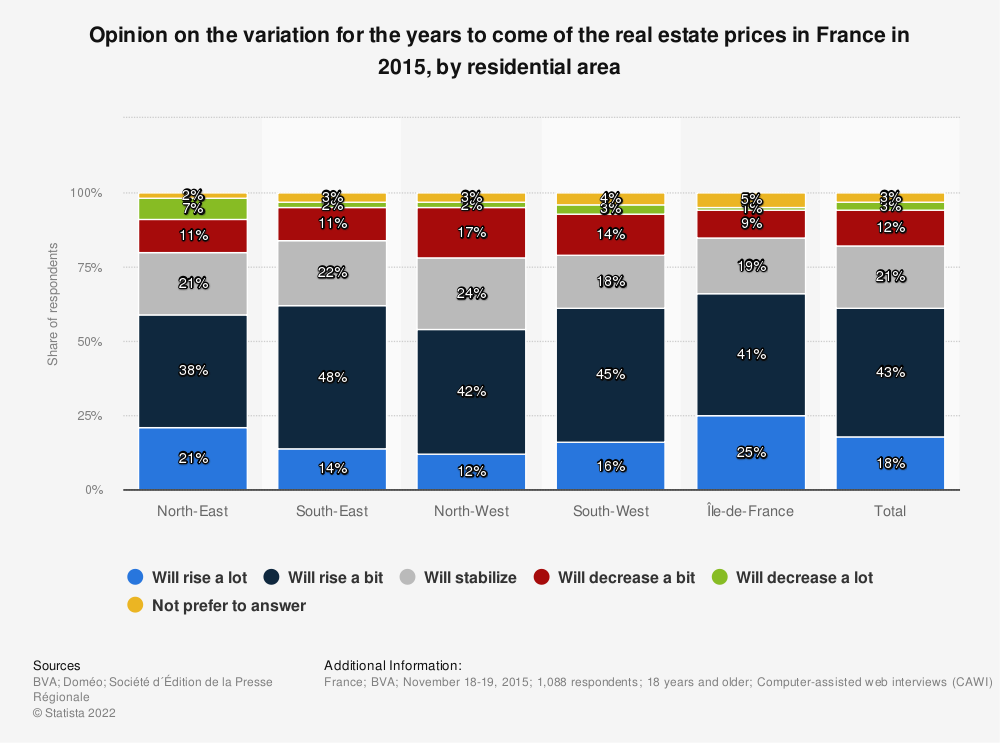 Statistic: Opinion on the variation for the years to come of the real estate prices in France in 2015, by residential area | Statista
