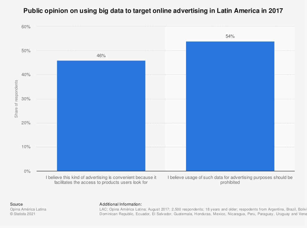 Statistic: Public opinion on using big data to target online advertising in Latin America in 2017 | Statista