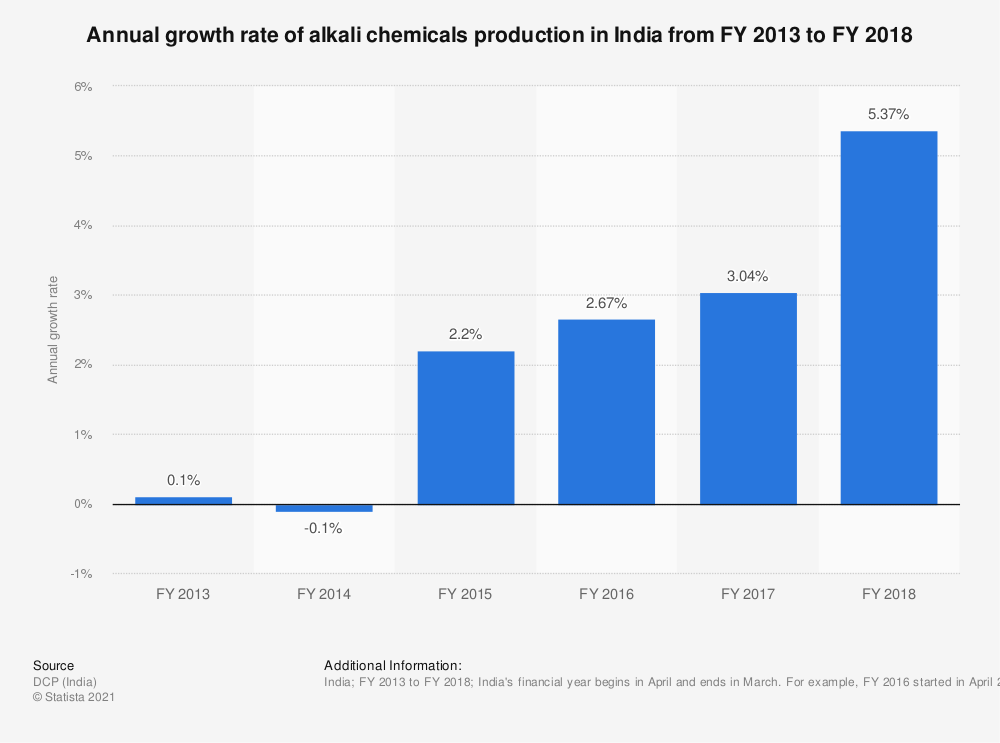 Statistic: Annual growth rate of alkali chemicals production in India from FY 2013 to FY 2018 | Statista