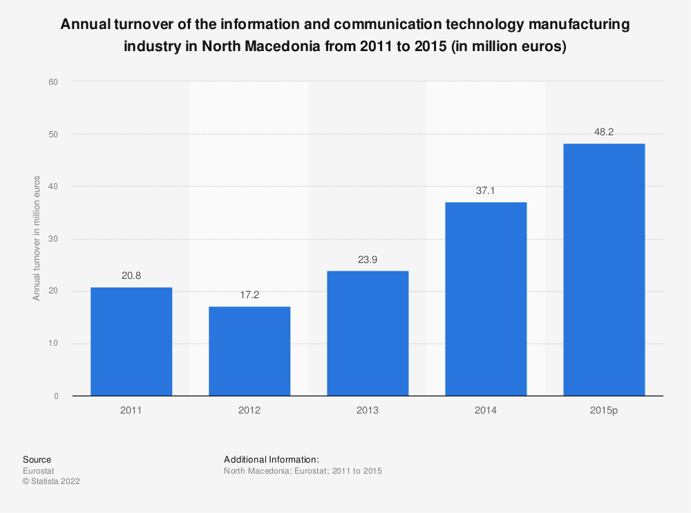 Statistic: Annual turnover of the information and communicationtechnology manufacturing industry in North Macedonia from 2011 to 2015 (in million euros) | Statista