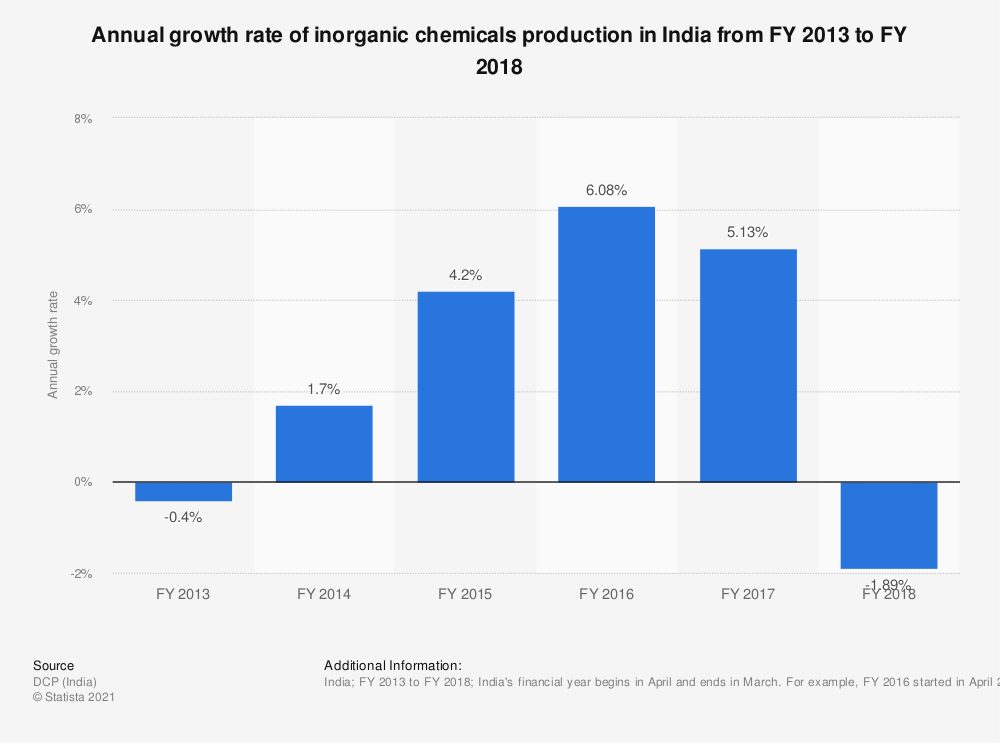Statistic: Annual growth rate of inorganic chemicals production in India from FY 2013 to FY 2018 | Statista