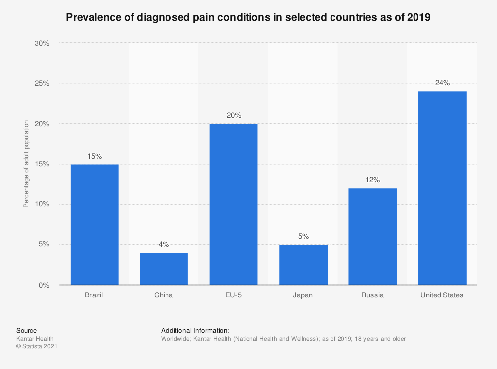 Statistic: Prevalence of diagnosed pain conditions in selected countries as of 2019 | Statista
