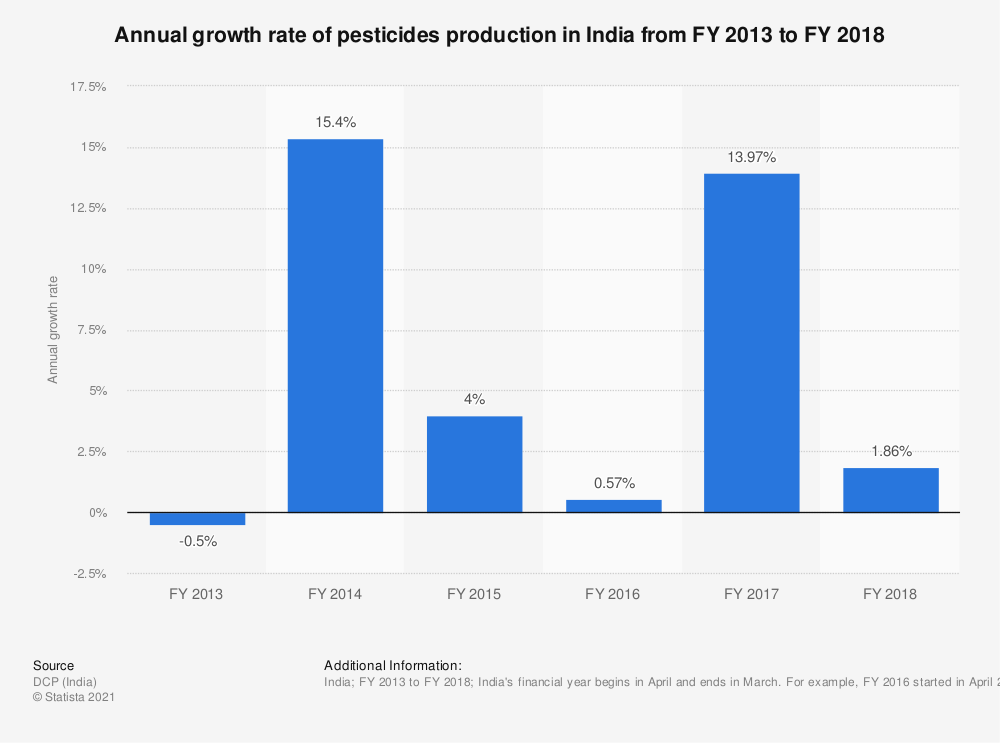 Statistic: Annual growth rate of pesticides production in India from FY 2013 to FY 2018 | Statista