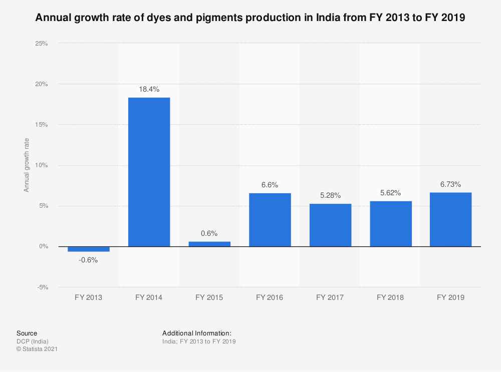 Statistic: Annual growth rate of dyes and pigments production in India from FY 2013 to FY 2019 | Statista