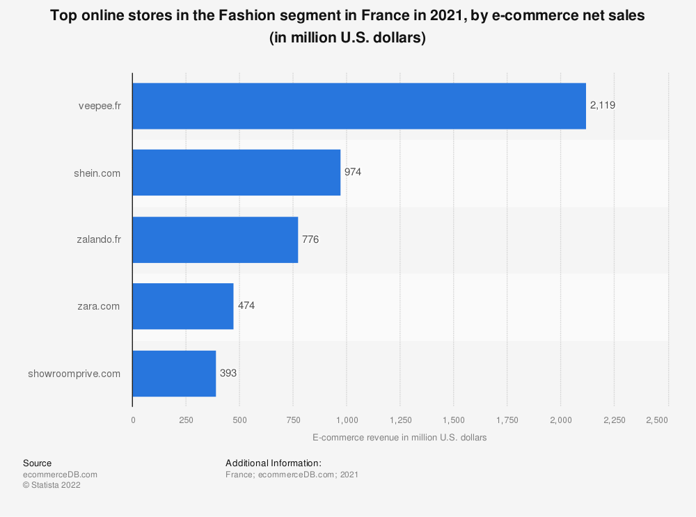 Statistic: Most popular online stores in the fashion segment in France in 2018, by e-commerce net sales (in million U.S. dollars) | Statista
