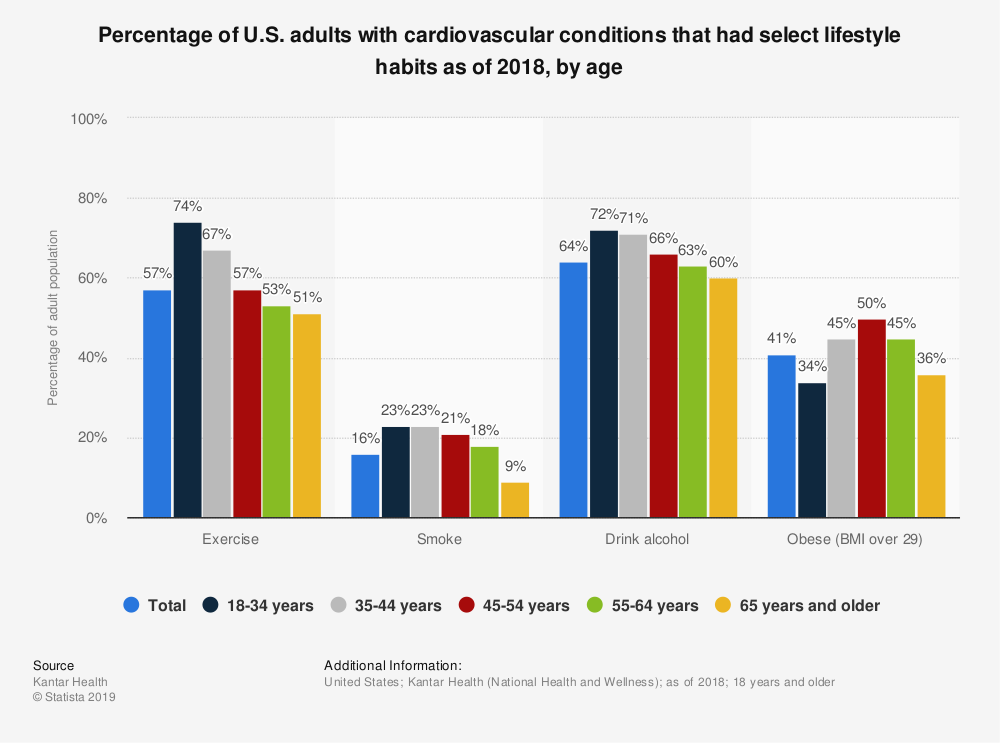 Statistic: Percentage of U.S. adults with cardiovascular conditions that had select lifestyle habits as of 2018, by age | Statista