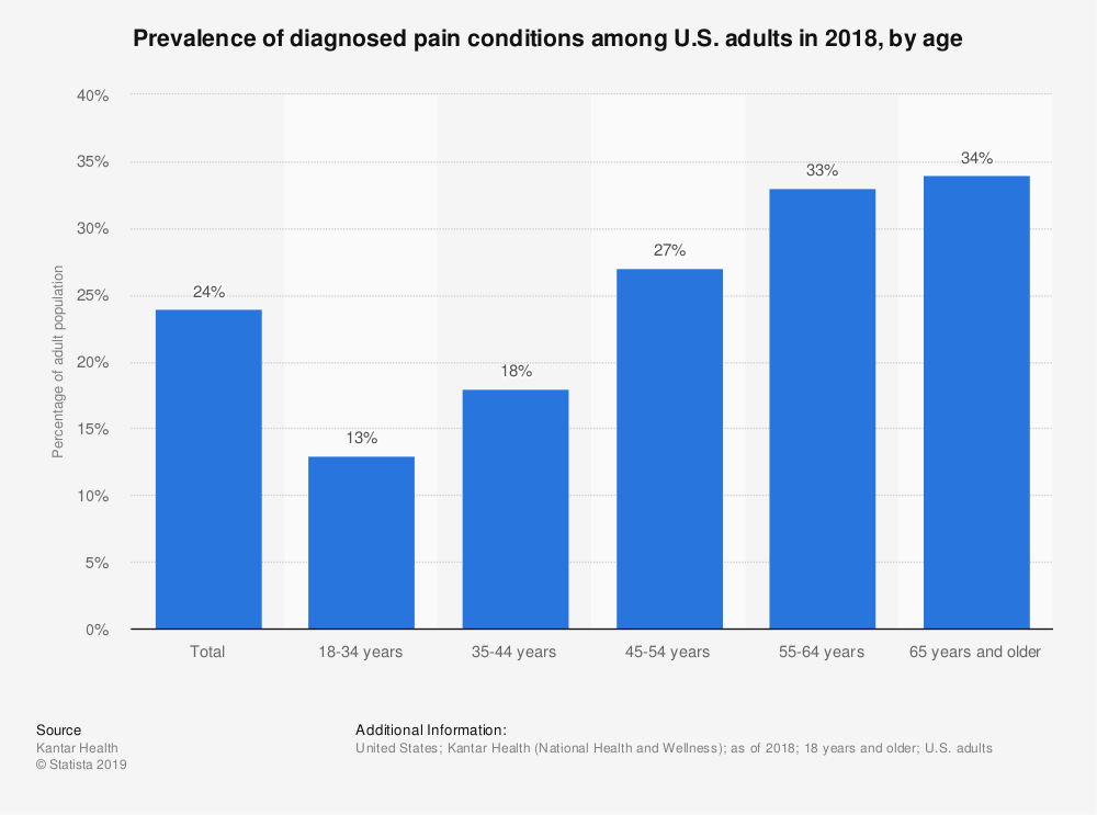Statistic: Prevalence of diagnosed pain conditions among U.S. adults in 2018, by age | Statista
