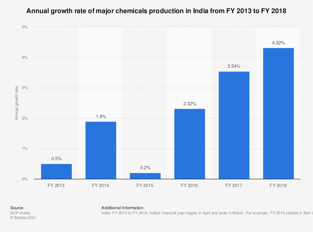 Statistic: Annual growth rate of major chemicals production in India from FY 2013 to FY 2018    Statista