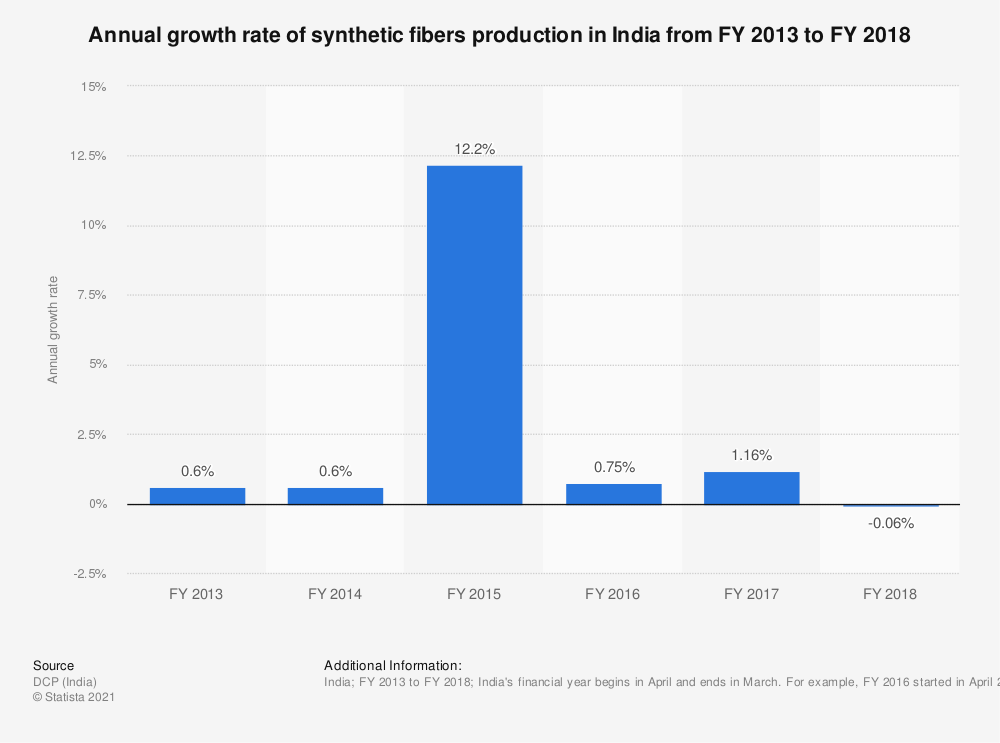 Statistic: Annual growth rate of synthetic fibers production in India from FY 2013 to FY 2018 | Statista