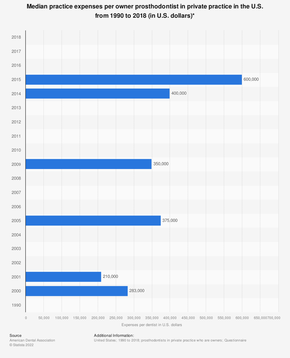 Statistic: Median practice expenses per owner prosthodontist in private practice in the U.S. from 1990 to 2018 (in U.S. dollars)* | Statista