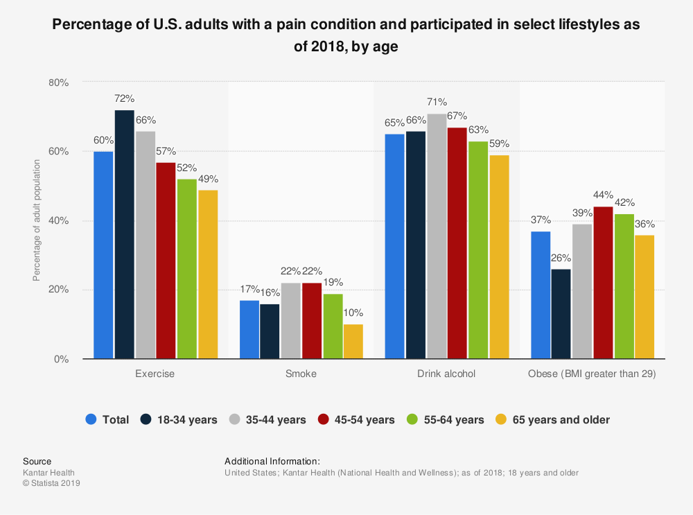 Statistic: Percentage of U.S. adults with a pain condition and participated in select lifestyles as of 2018, by age | Statista