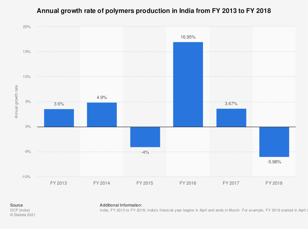 Statistic: Annual growth rate of polymers production in India from FY 2013 to FY 2018 | Statista
