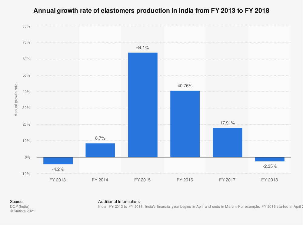 Statistic: Annual growth rate of elastomers production in India from FY 2013 to FY 2018  | Statista