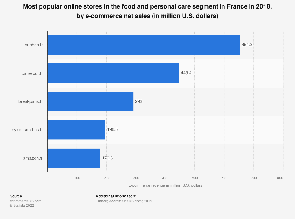 Statistic: Most popular online stores in the food and personal care segment in France in 2018, by e-commerce net sales (in million U.S. dollars) | Statista
