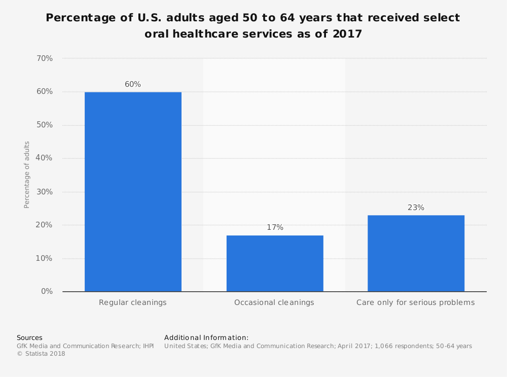 Statistic: Percentage of U.S. adults aged 50 to 64 years that received select oral healthcare services as of 2017 | Statista