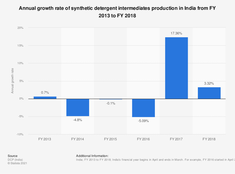 Statistic: Annual growth rate of synthetic detergent intermediates production in India from FY 2013 to FY 2018 | Statista