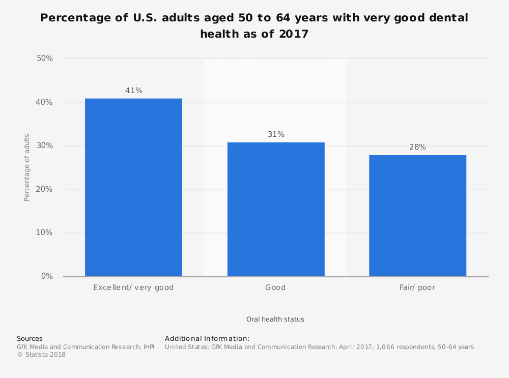 Statistic: Percentage of U.S. adults aged 50 to 64 years with very good dental health as of 2017 | Statista