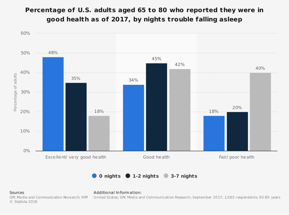 Statistic: Percentage of U.S. adults aged 65 to 80 who reported they were in good health as of 2017, by nights trouble falling asleep | Statista