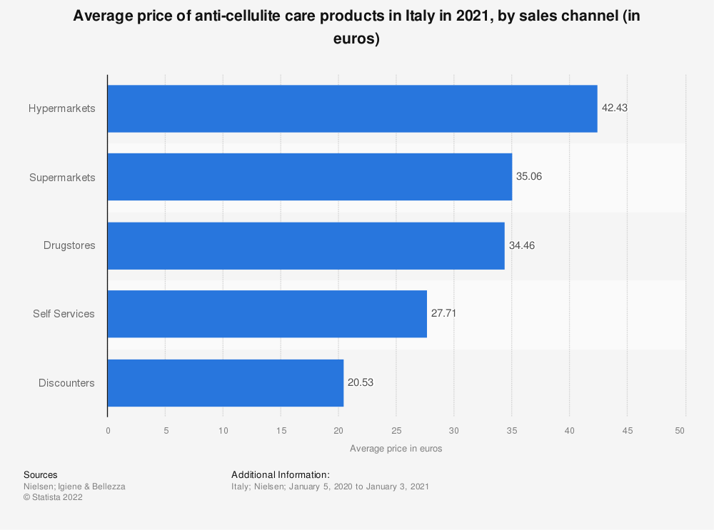 Statistic: Average price of anti-cellulite care products in Italy in the second quarter of 2017, by sales channel (in euros) | Statista