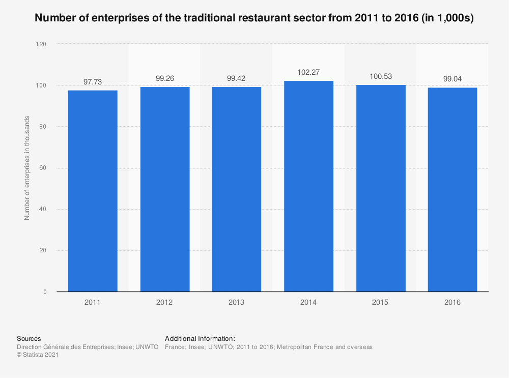 Statistic: Number of enterprises of the traditional catering sector from 2011 to 2014 (in 1,000s) | Statista