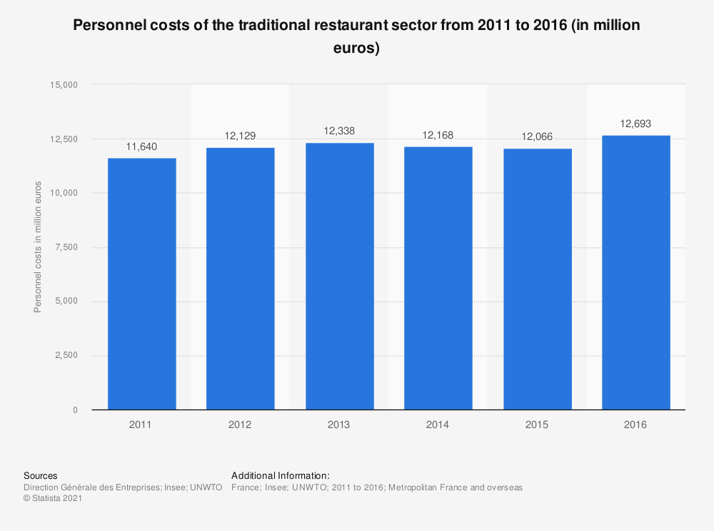 Statistic: Personnel costs of the traditional catering sector from 2011 to 2014 (in million euros) | Statista