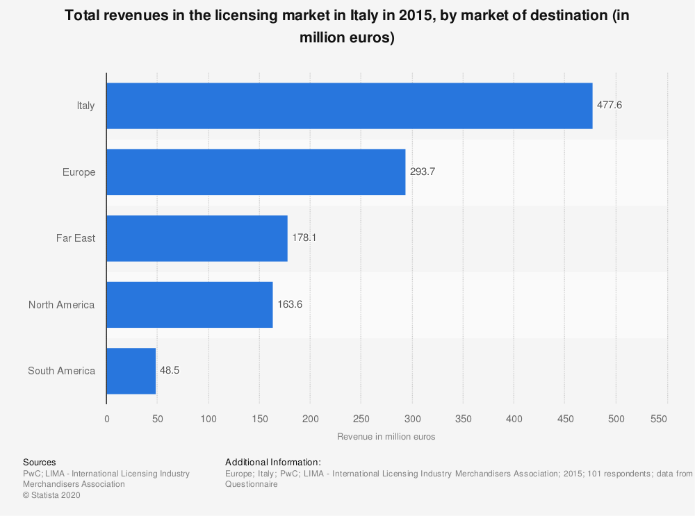 Statistic: Total revenues in the licensing market in Italy in 2015, by market of destination (in million euros) | Statista
