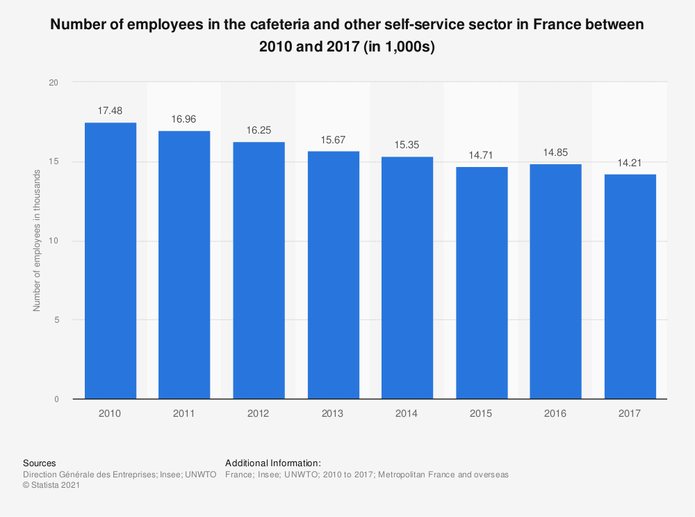 Statistic: Number of employees in the cafeteria and other self-service sector in France between 2010 and 2017 (in 1,000s) | Statista