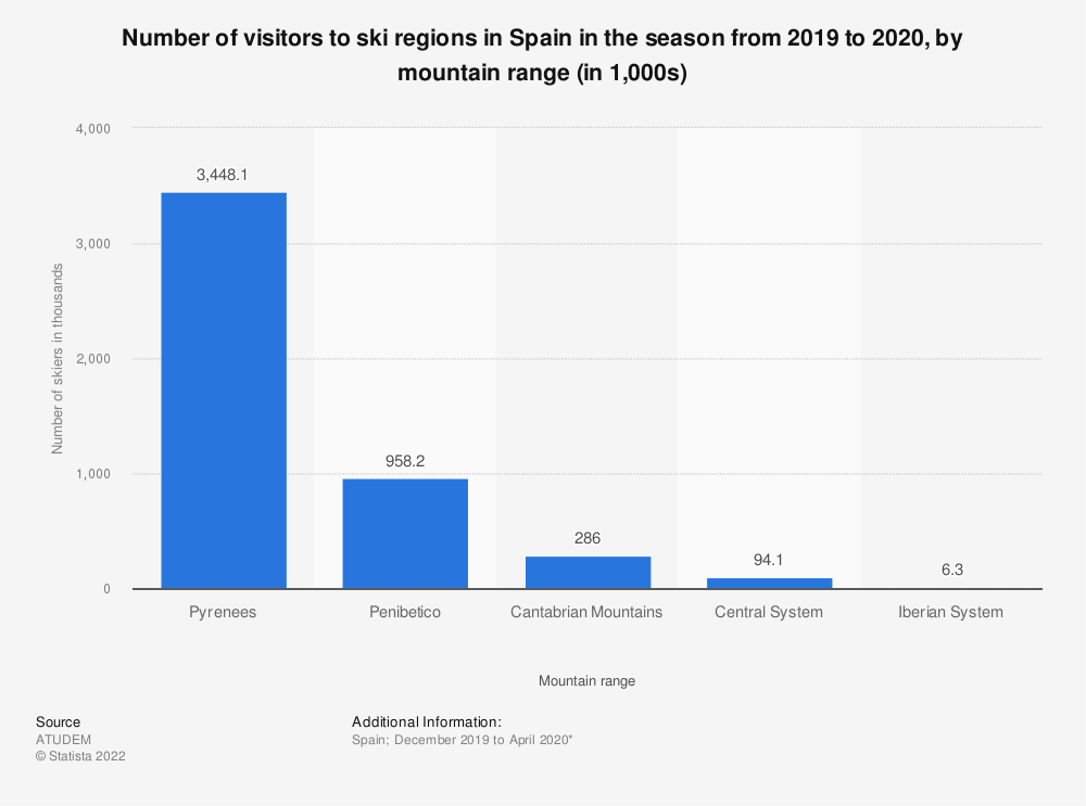 Statistic: Number of visitors to ski resorts in Spain in 2019/2020, by mountain range (in 1,000's) | Statista