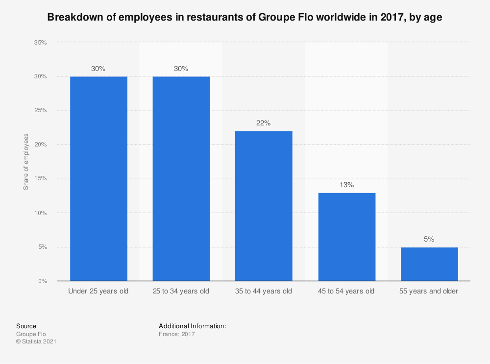 Statistic: Breakdown of employees in restaurants of Groupe Flo worldwide in 2016, by age | Statista
