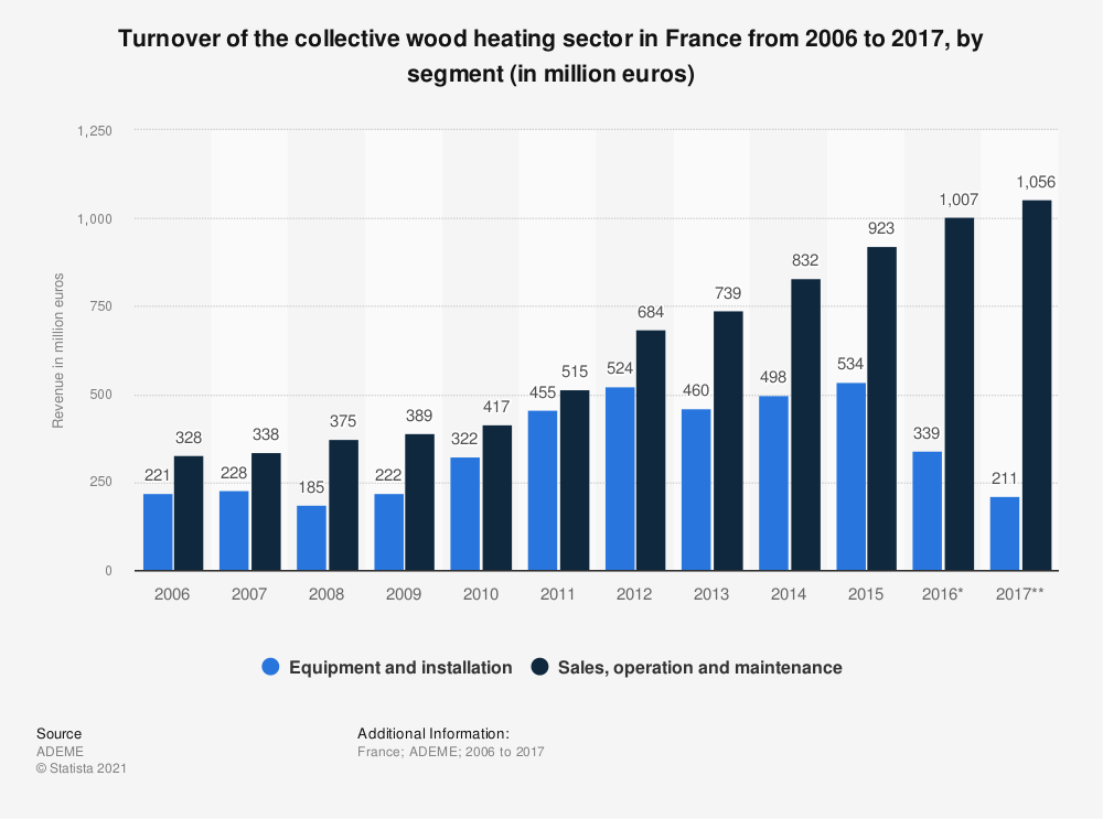 Statistic: Turnover of the collective wood heating sector in France from 2006 to 2017, by segment (in million euros) | Statista