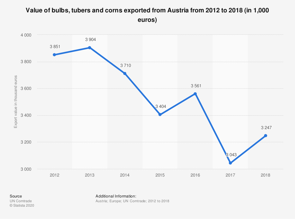 Statistic: Value of bulbs, tubers and corns exported from Austria from 2012 to 2018 (in 1,000 euros) | Statista