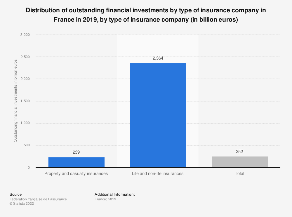 Statistic: Distribution of outstanding* financial investments by type of insurance company in France  in 2016, by type of insurance company (in billion euros) | Statista