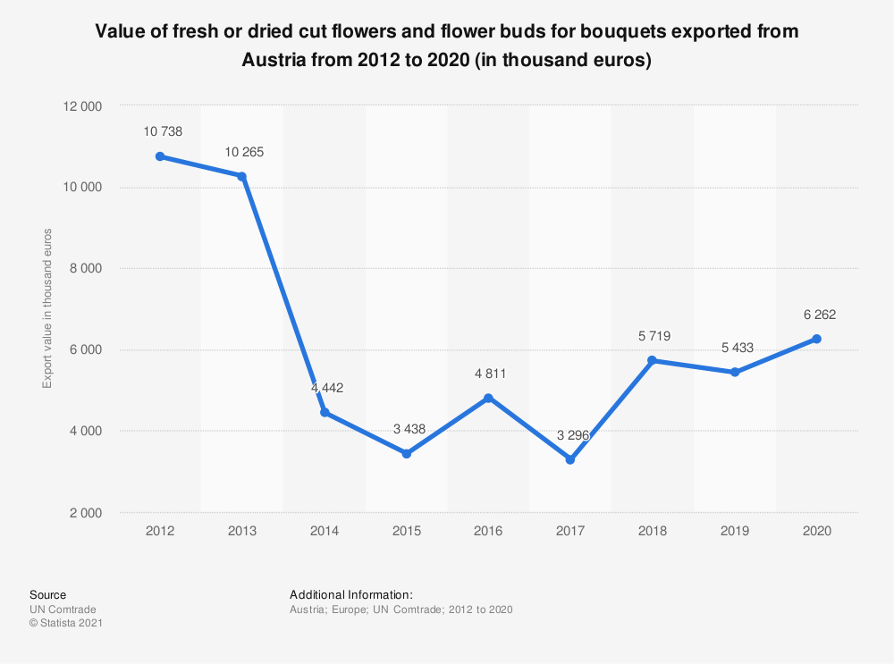 Statistic: Value of fresh or dried cut flowers and flower buds for bouquets exported from Austria from 2012 to 2018 (in 1,000 euros) | Statista