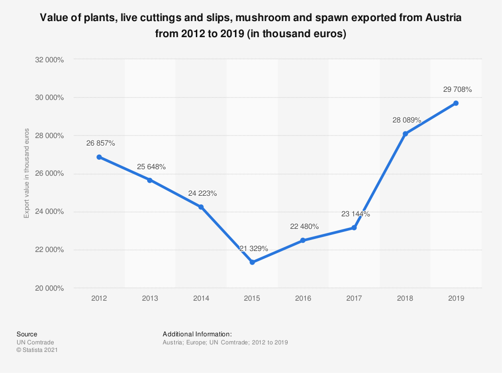 Statistic: Value of plants, live cuttings and slips, mushroom and spawn exported from Austria from 2012 to 2018 (in 1,000 euros) | Statista