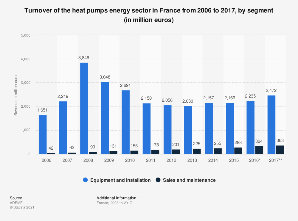 Statistic: Turnover of the heat pumps energy sector in France from 2006 to 2014, by segment (in million euros) | Statista